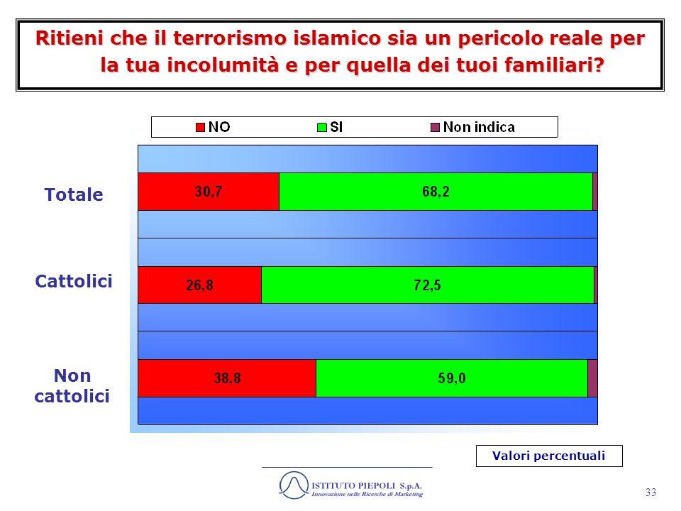 Ritieni che il terrorismo islamico sia un pericolo reale per la tua incolumità e per quella dei tuoi familiari