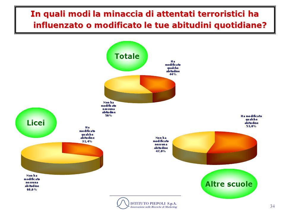 In quali modi la minaccia di attentati terroristici ha influenzato o modificato le tue abitudini quotidiane