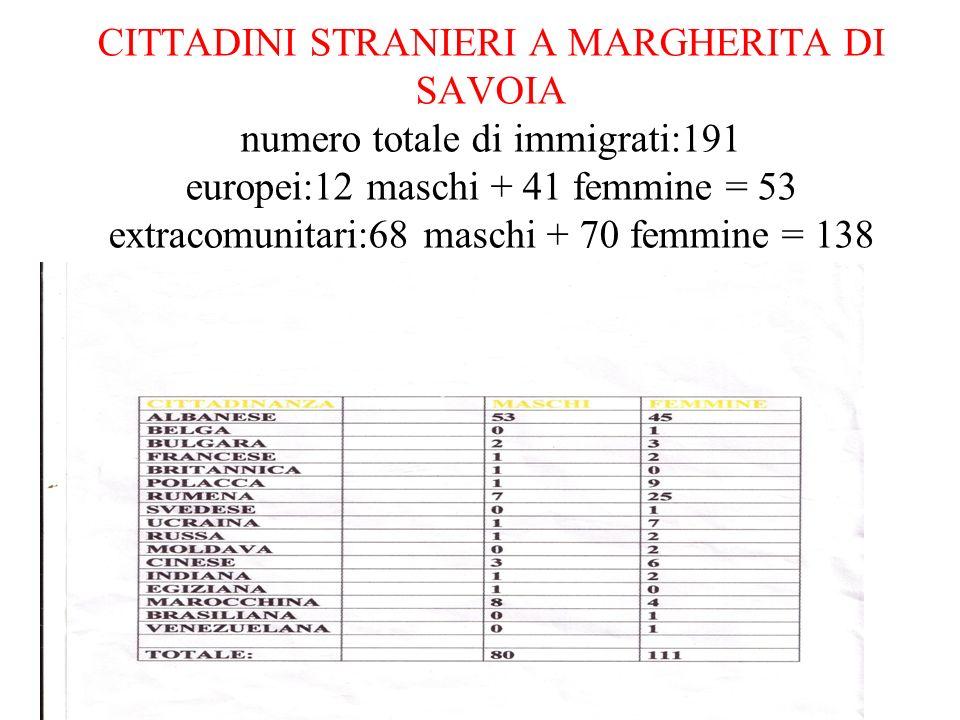 CITTADINI STRANIERI A MARGHERITA DI SAVOIA numero totale di immigrati:191 europei:12 maschi + 41 femmine = 53 extracomunitari:68 maschi + 70 femmine = 138