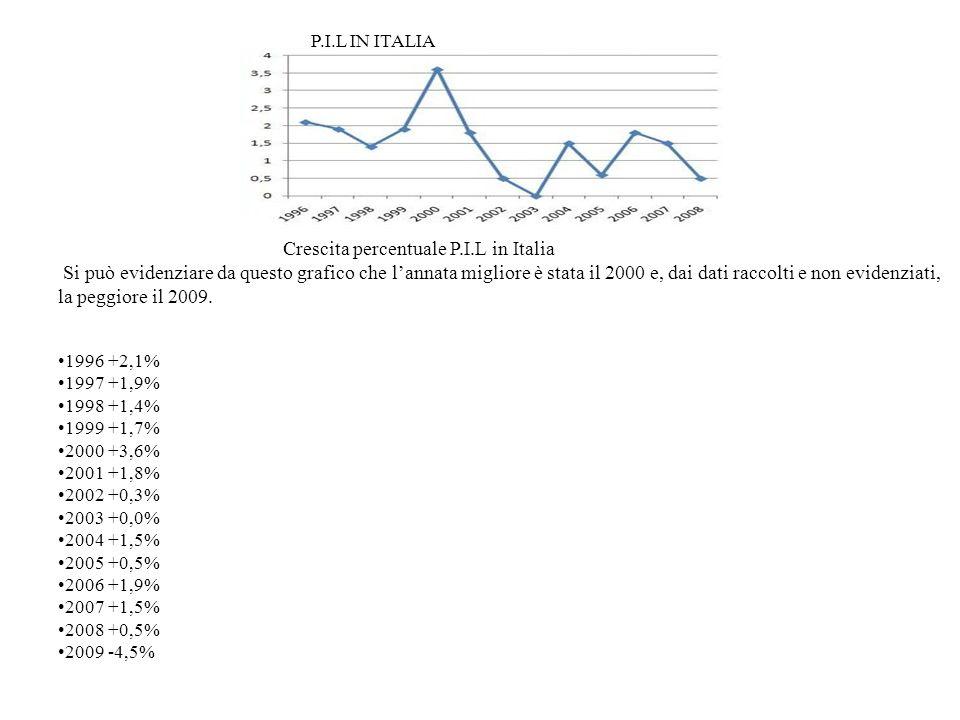 Crescita percentuale P.I.L in Italia