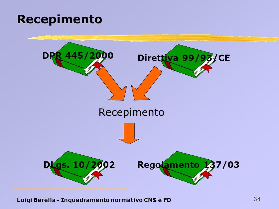 Recepimento Recepimento DPR 445/2000 Direttiva 99/93/CE DLgs. 10/2002