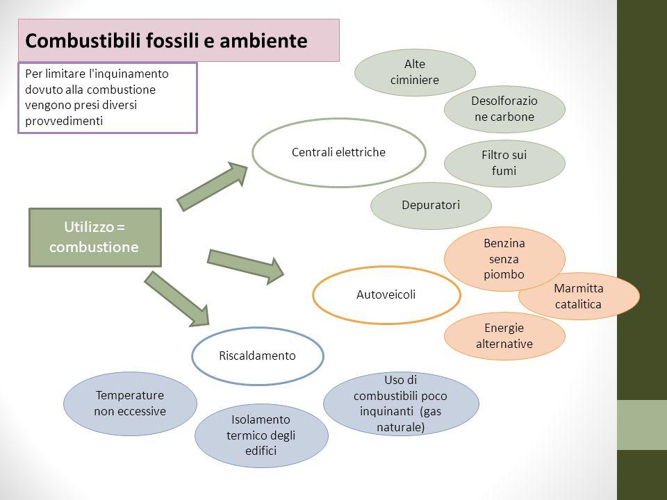 Combustibili fossili e ambiente