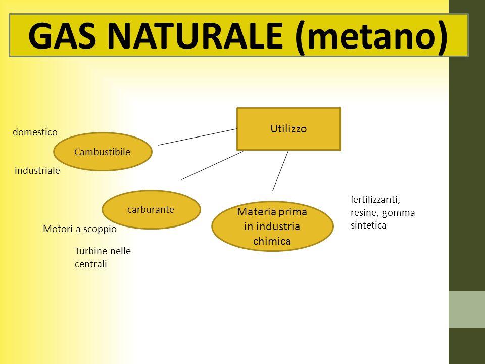 Materia prima in industria chimica