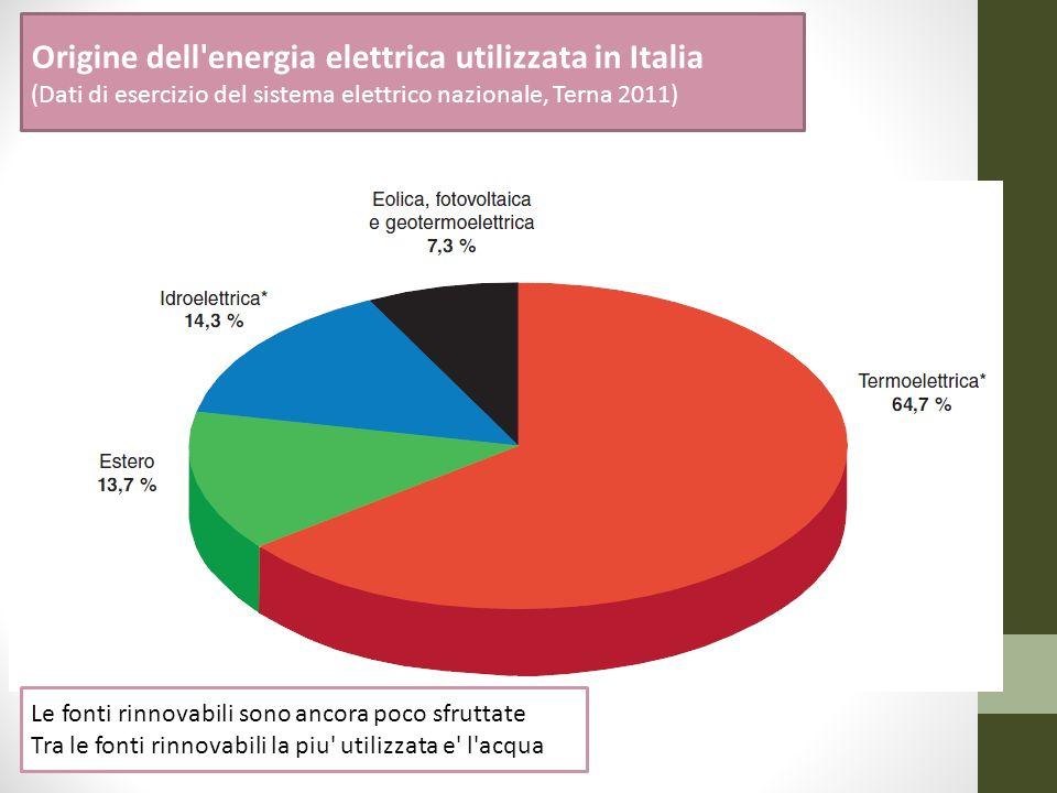 Origine dell energia elettrica utilizzata in Italia