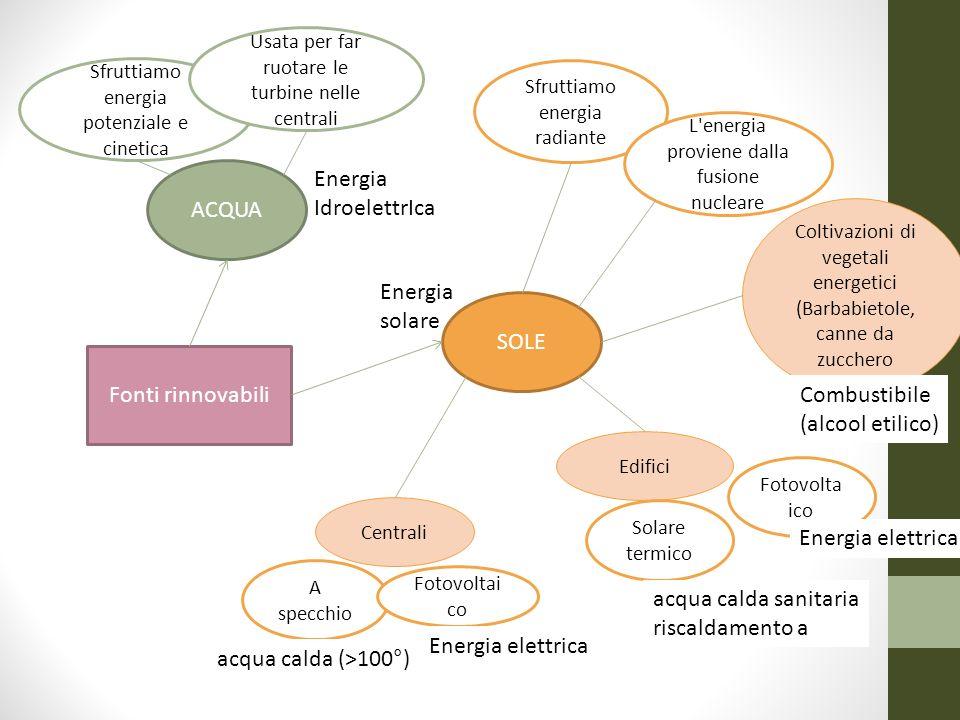 Energia ACQUA IdroelettrIca Energia solare SOLE Fonti rinnovabili