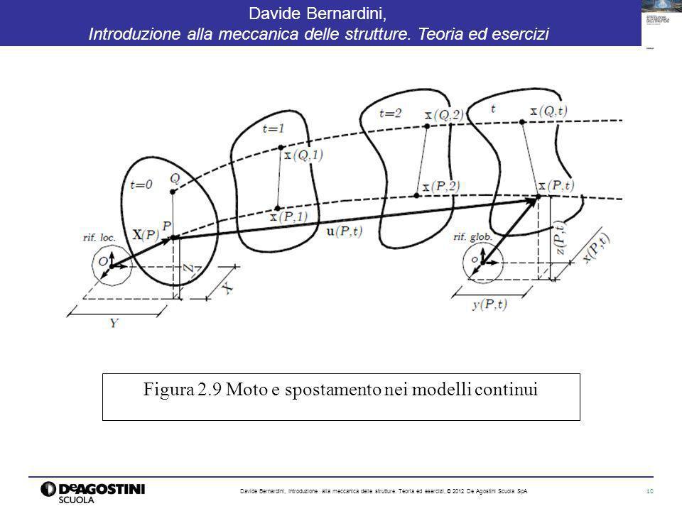 Figura 2.9 Moto e spostamento nei modelli continui