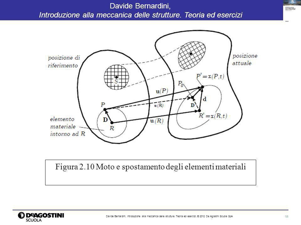 Figura 2.10 Moto e spostamento degli elementi materiali