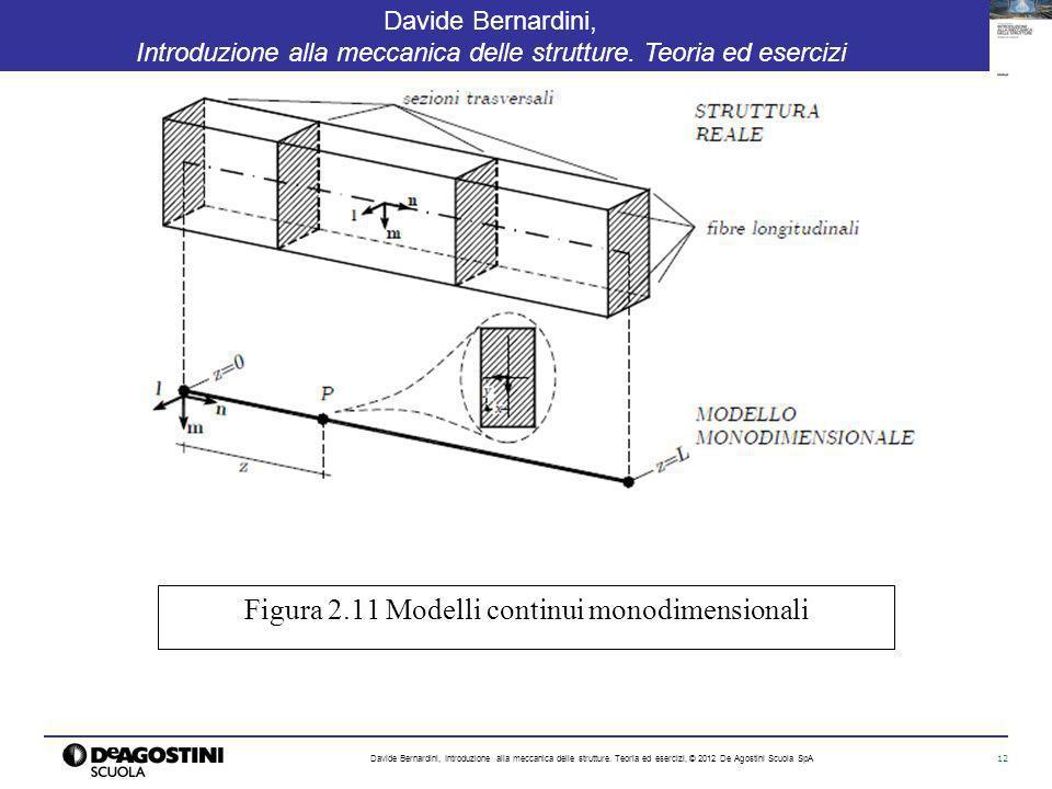 Figura 2.11 Modelli continui monodimensionali