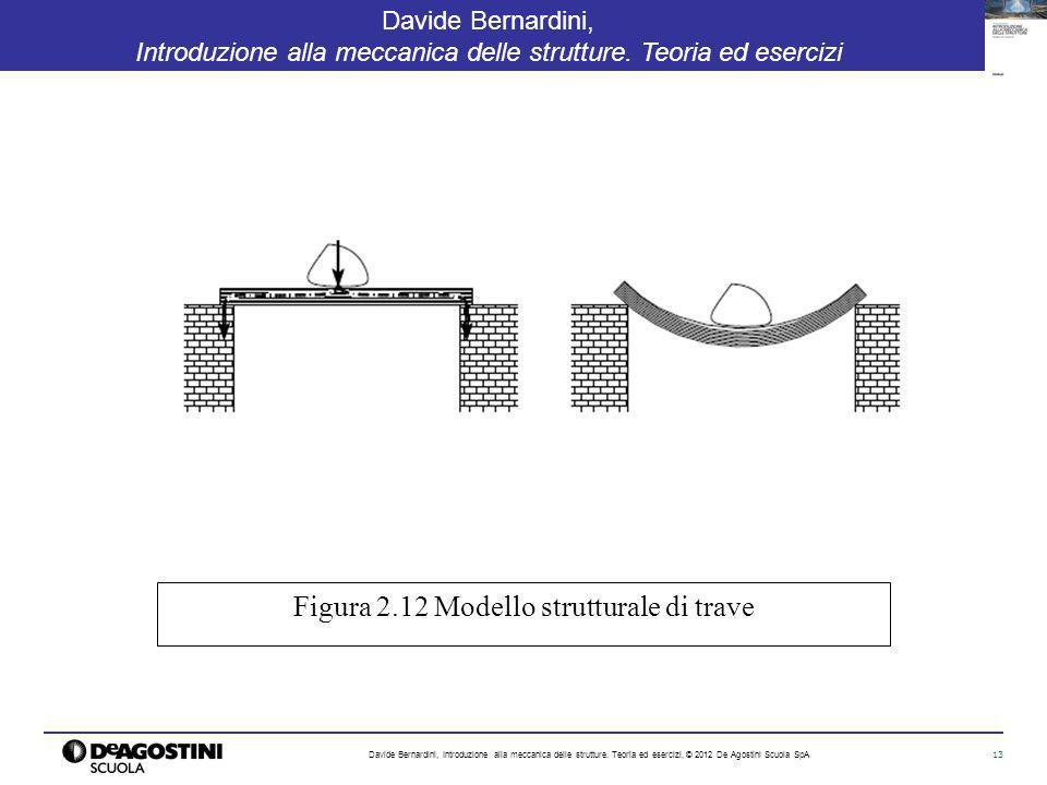 Figura 2.12 Modello strutturale di trave
