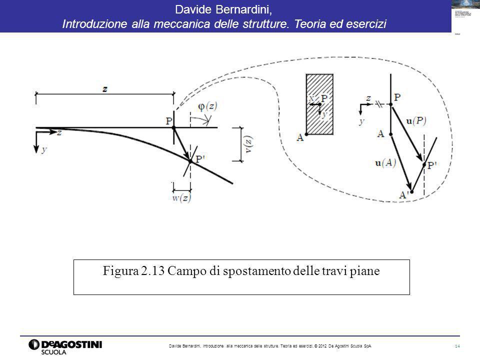 Figura 2.13 Campo di spostamento delle travi piane