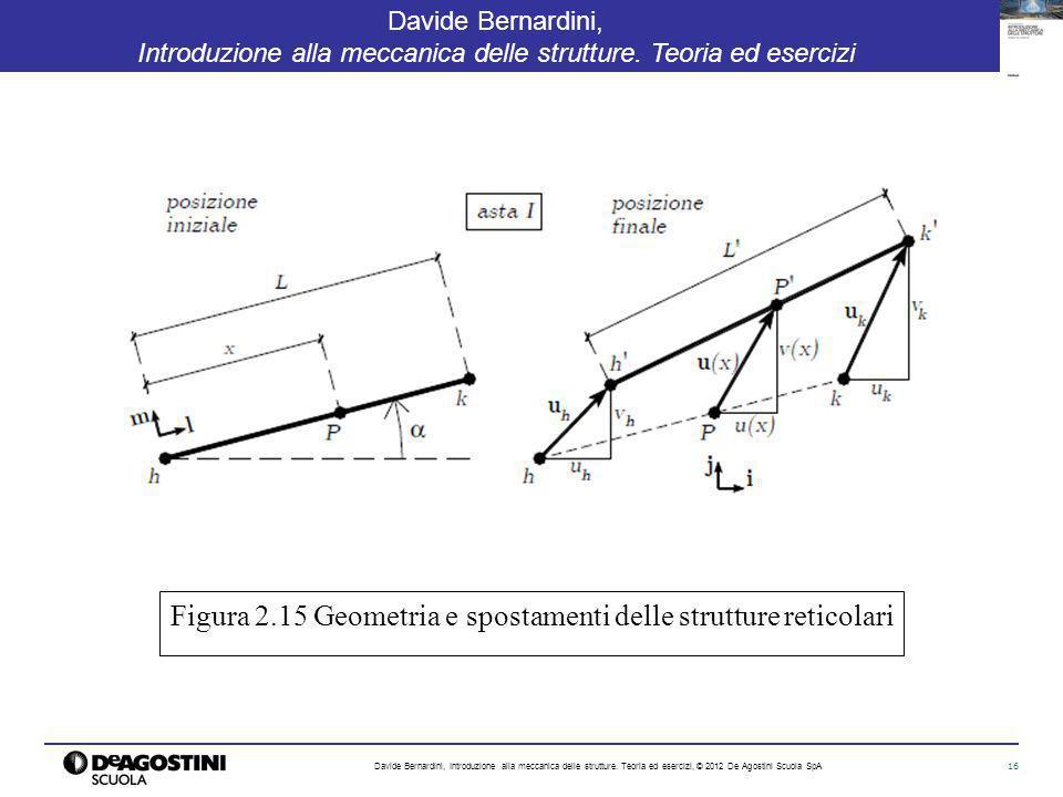 Figura 2.15 Geometria e spostamenti delle strutture reticolari