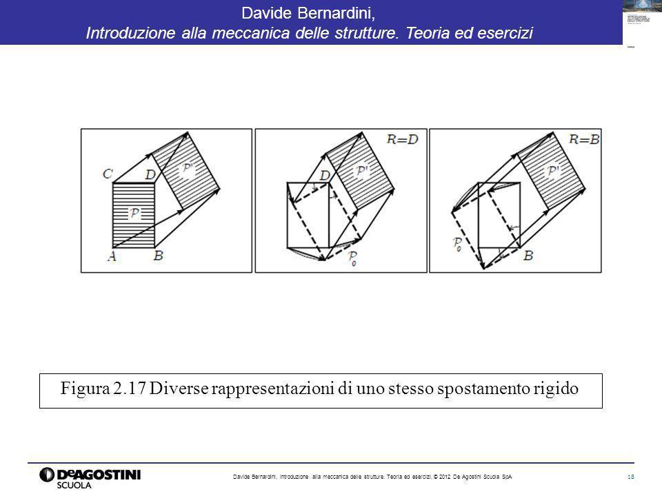 Figura 2.17 Diverse rappresentazioni di uno stesso spostamento rigido