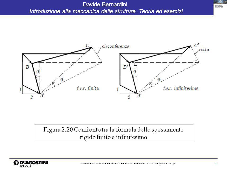 Figura 2.20 Confronto tra la formula dello spostamento rigido finito e infinitesimo