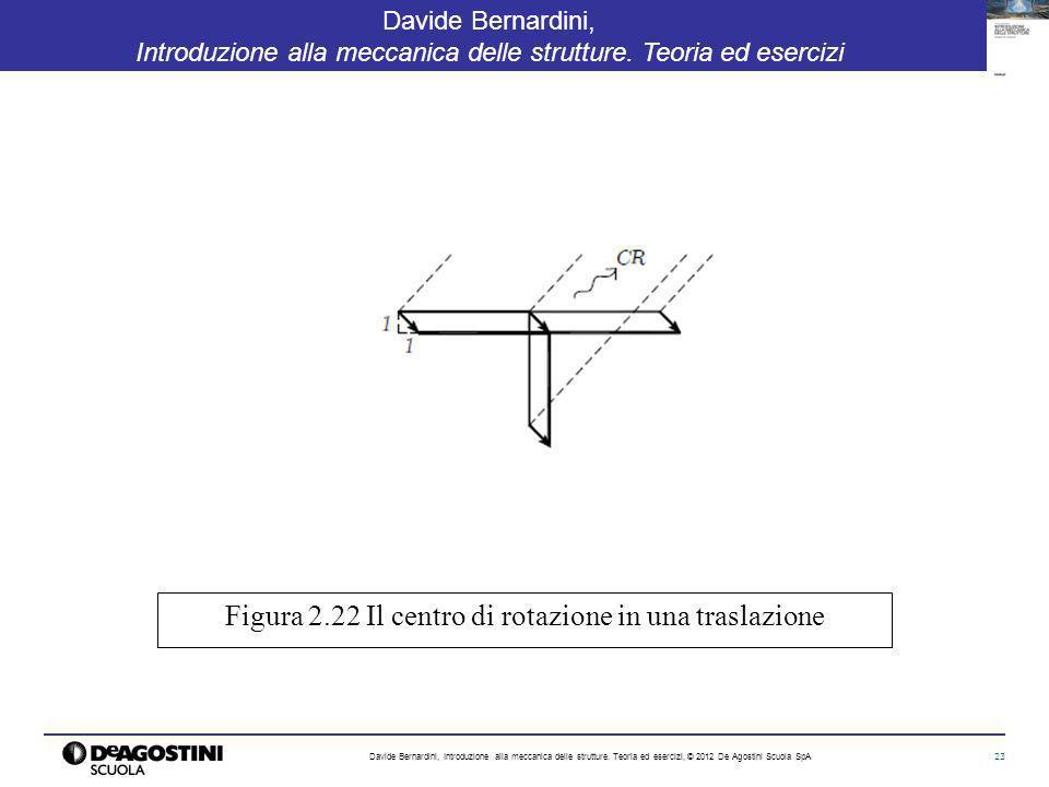 Figura 2.22 Il centro di rotazione in una traslazione
