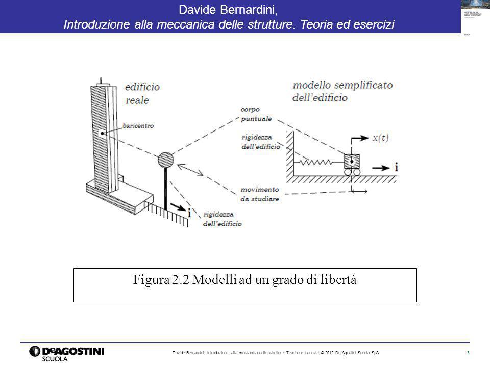Figura 2.2 Modelli ad un grado di libertà