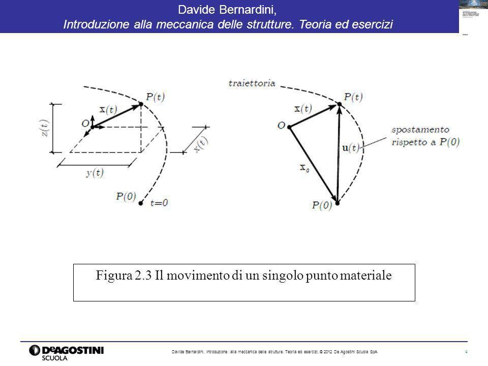 Figura 2.3 Il movimento di un singolo punto materiale