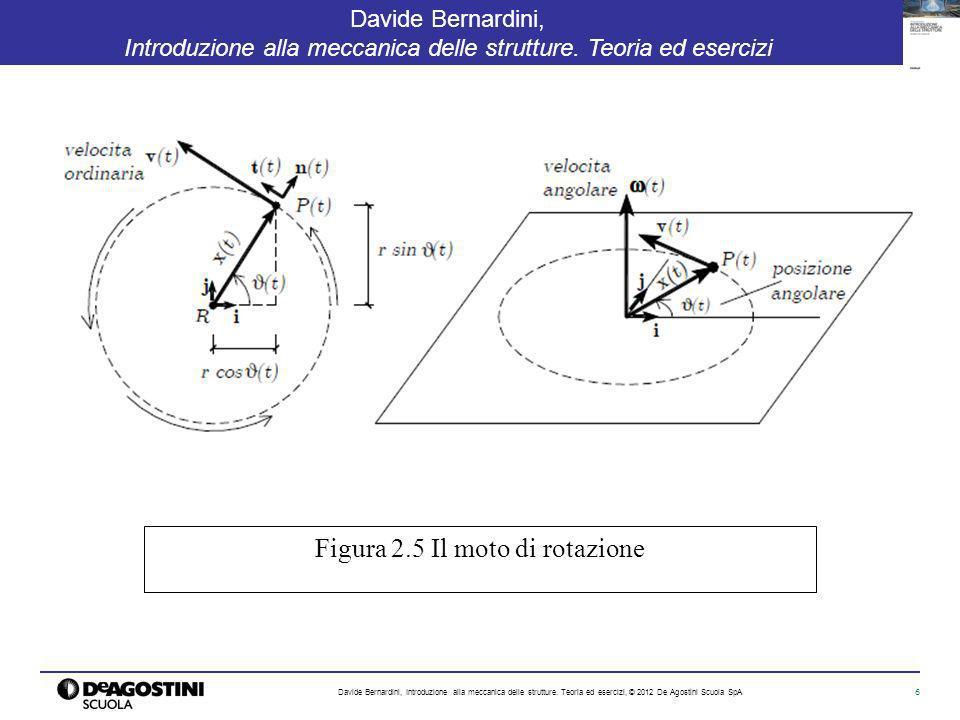 Figura 2.5 Il moto di rotazione
