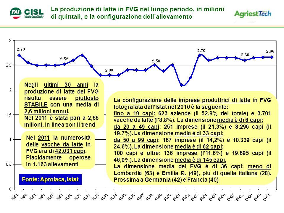 La produzione di latte in FVG nel lungo periodo, in milioni di quintali, e la configurazione dell'allevamento