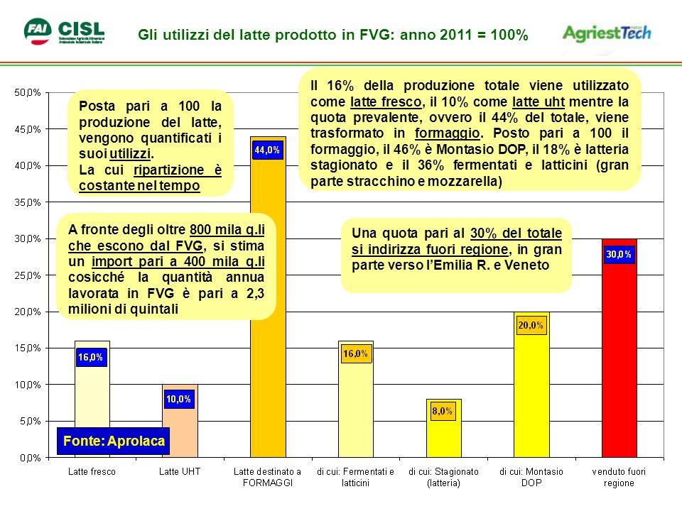 Gli utilizzi del latte prodotto in FVG: anno 2011 = 100%