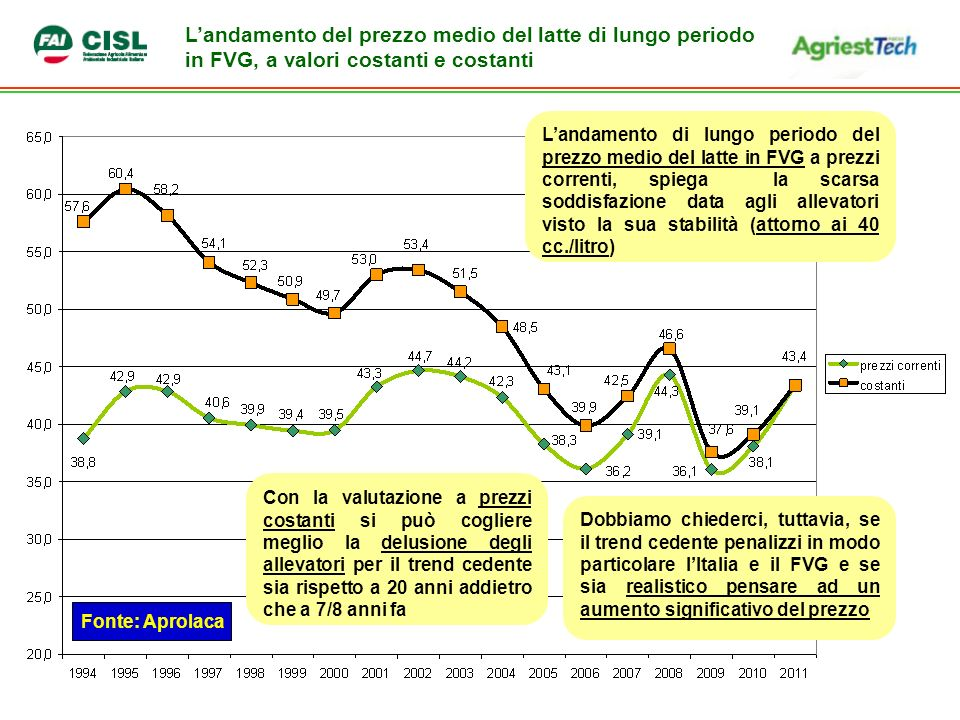 L'andamento del prezzo medio del latte di lungo periodo in FVG, a valori costanti e costanti