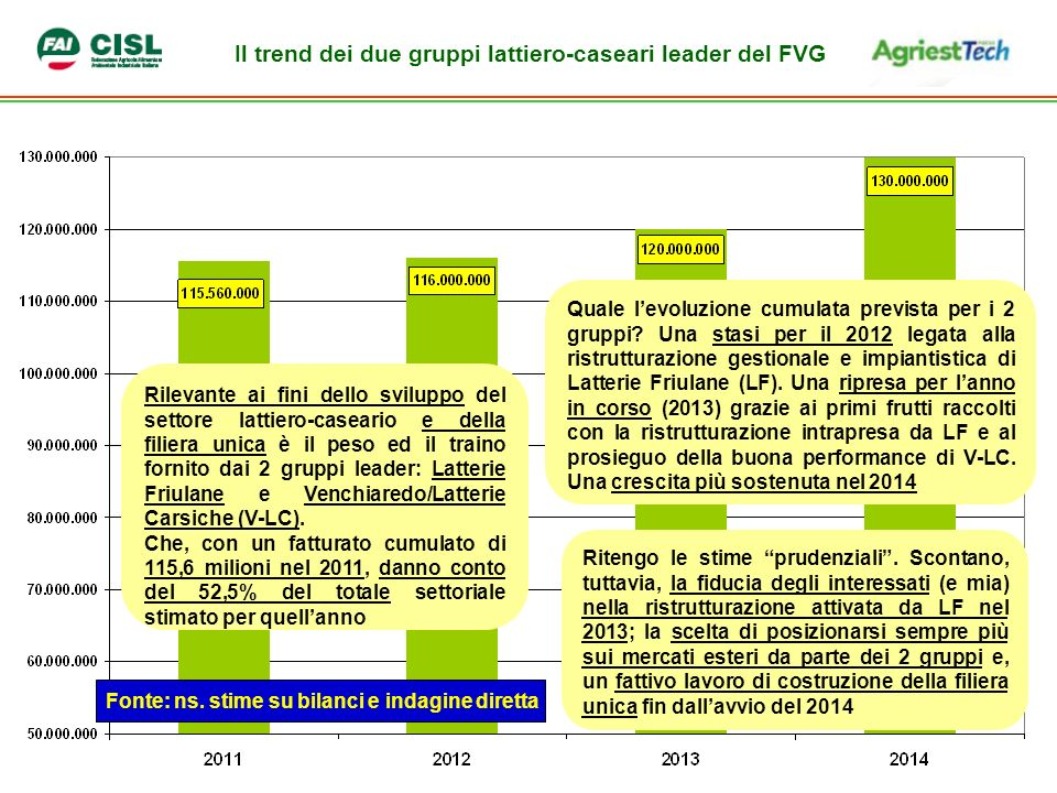 Il trend dei due gruppi lattiero-caseari leader del FVG