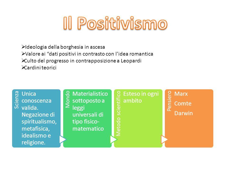 Il Positivismo Ideologia della borghesia in ascesa. Valore ai dati positivi in contrasto con l'idea romantica.