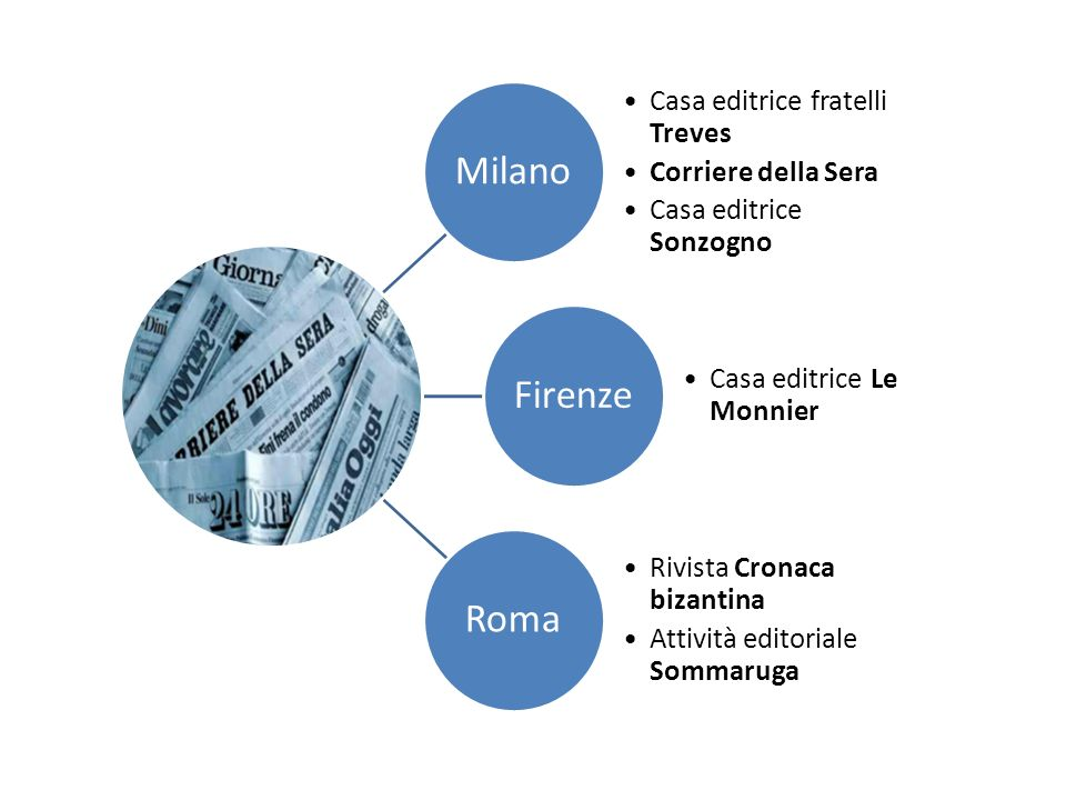 Milano Firenze Roma Casa editrice fratelli Treves Corriere della Sera