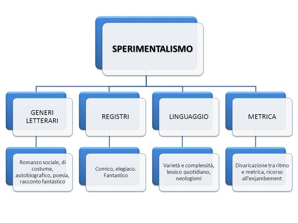 SPERIMENTALISMO GENERI LETTERARI REGISTRI LINGUAGGIO METRICA
