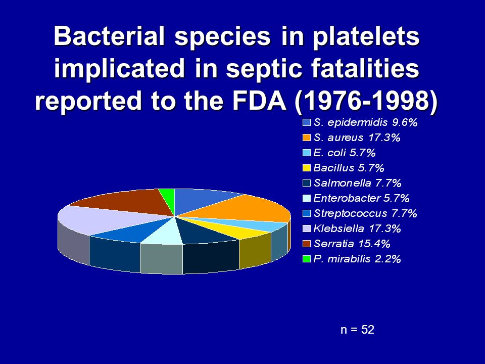 Bacterial species in platelets implicated in septic fatalities reported to the FDA (1976-1998)