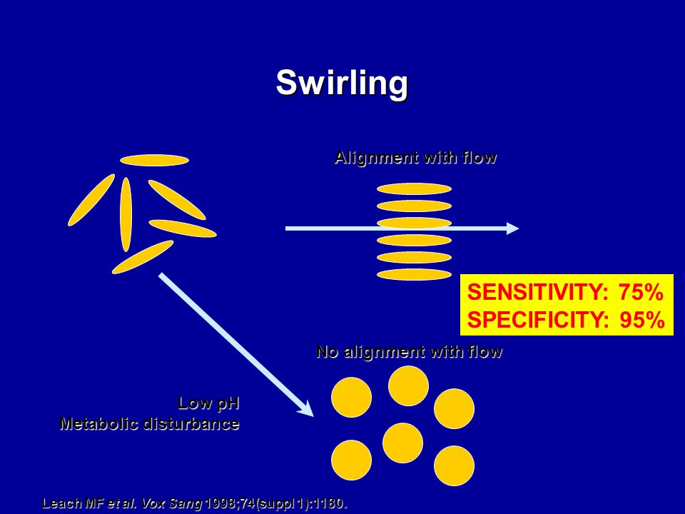Swirling SENSITIVITY: 75% SPECIFICITY: 95% Alignment with flow