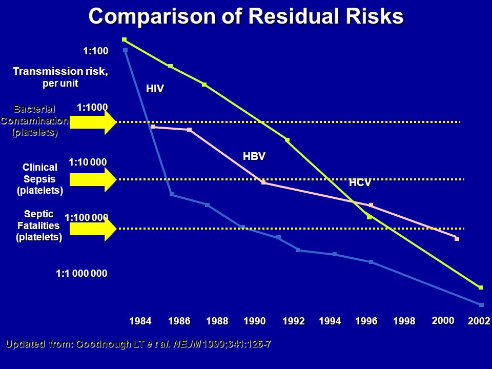 Comparison of Residual Risks Transmission risk, per unit