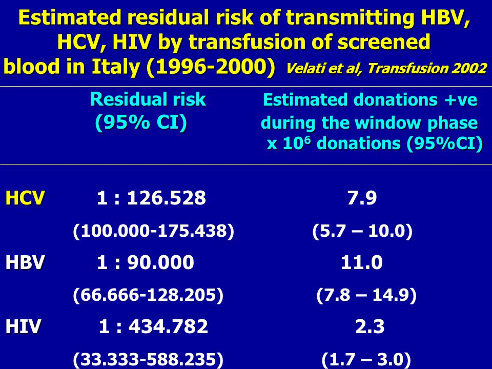 Estimated residual risk of transmitting HBV,
