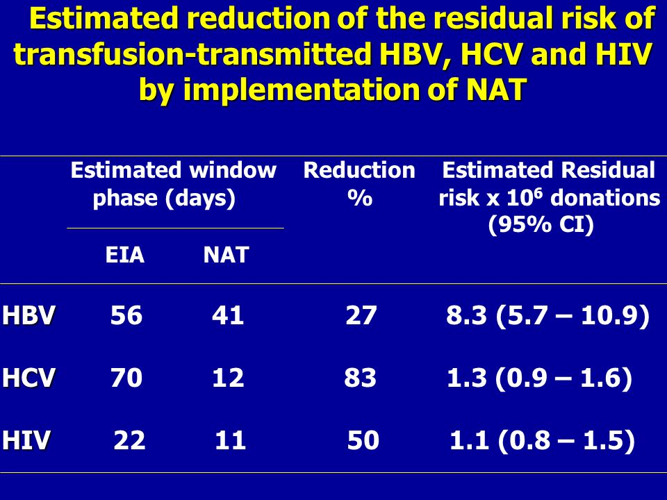 Estimated reduction of the residual risk of