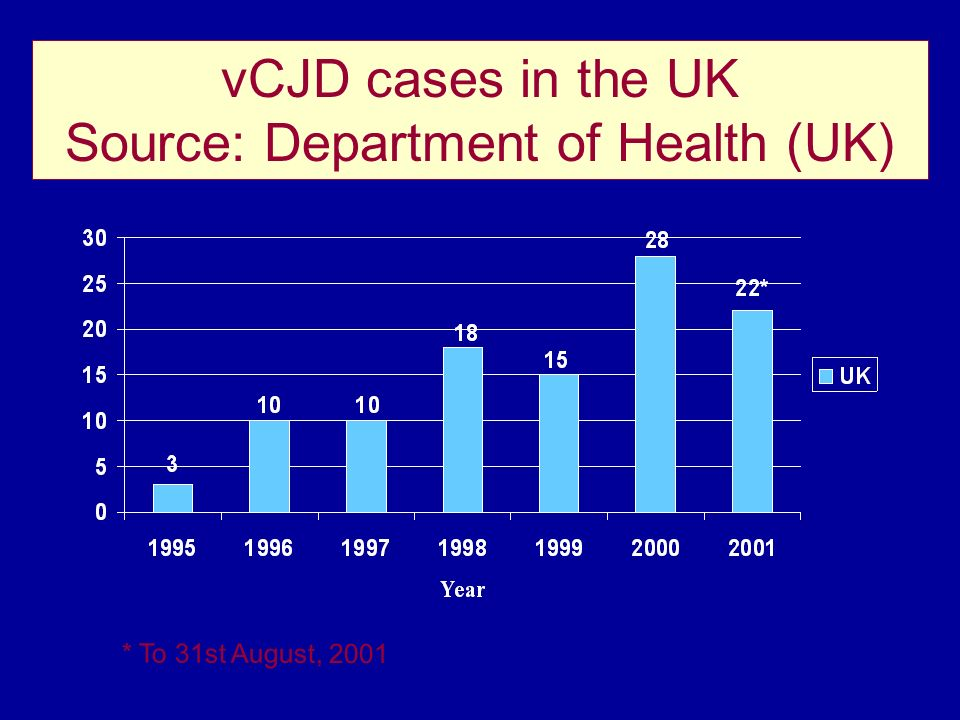 vCJD cases in the UK Source: Department of Health (UK)