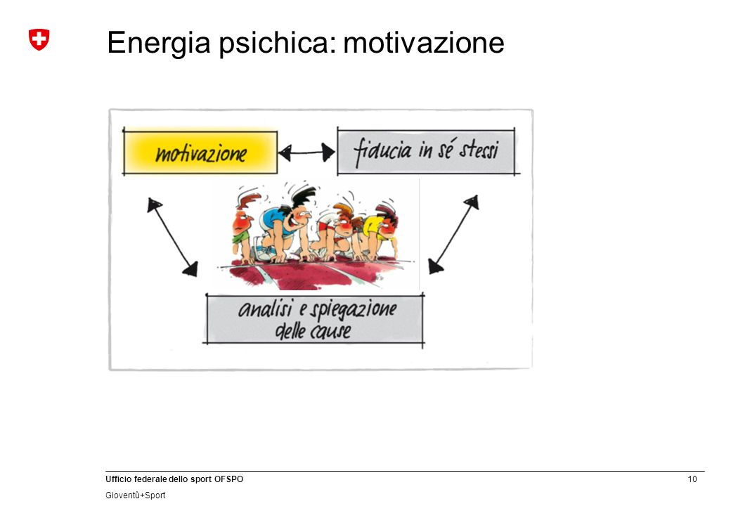 Energia psichica: motivazione