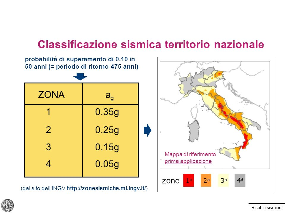 Classificazione sismica territorio nazionale