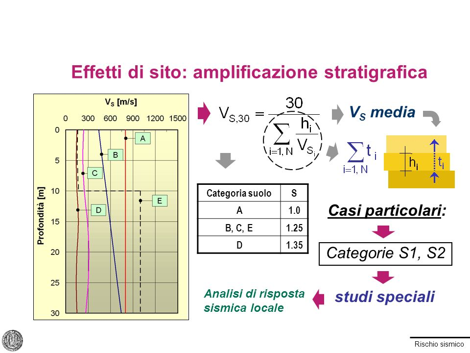 Effetti di sito: amplificazione stratigrafica