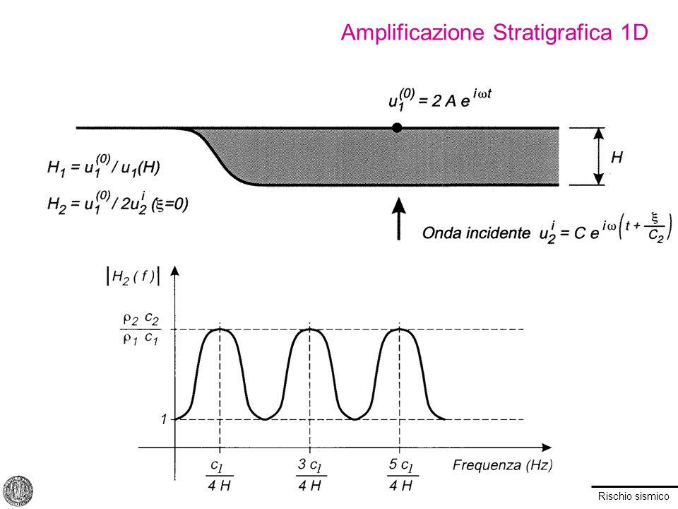 Amplificazione Stratigrafica 1D