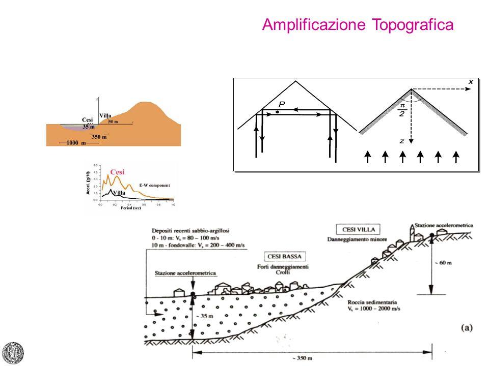 Amplificazione Topografica