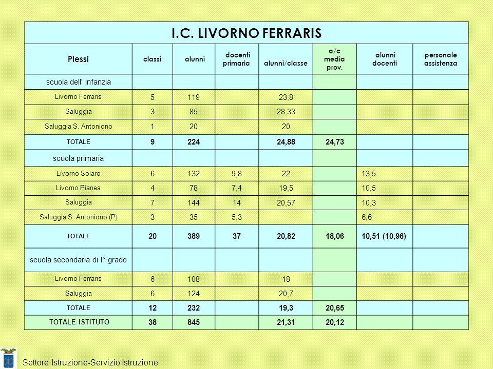I.C. LIVORNO FERRARIS Plessi Settore Istruzione-Servizio Istruzione