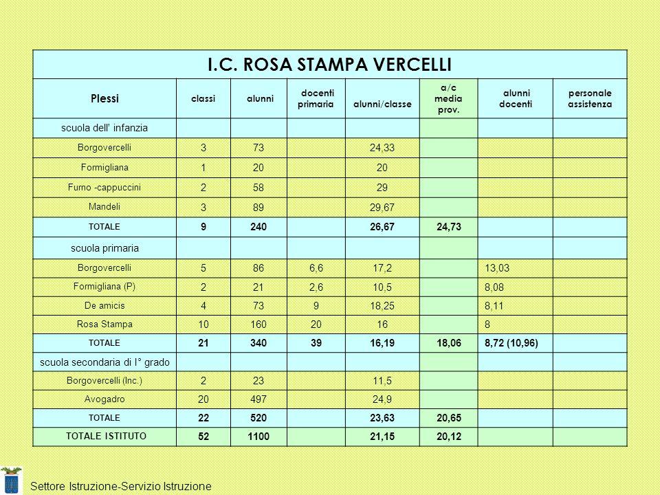 I.C. ROSA STAMPA VERCELLI