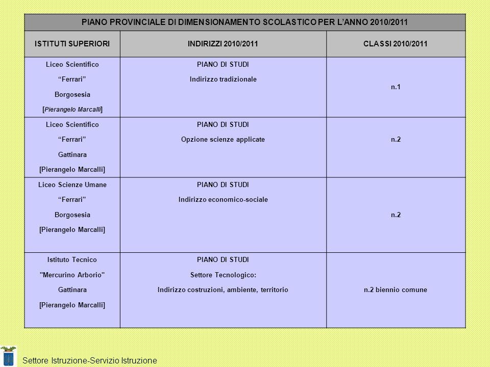 PIANO PROVINCIALE DI DIMENSIONAMENTO SCOLASTICO PER L'ANNO 2010/2011