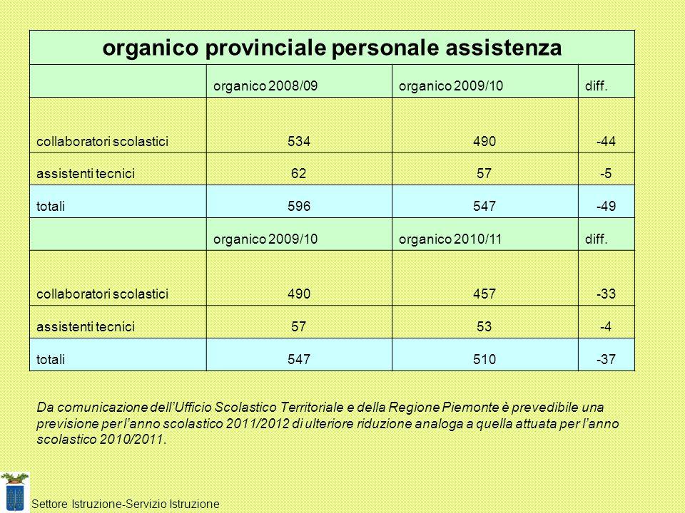 organico provinciale personale assistenza