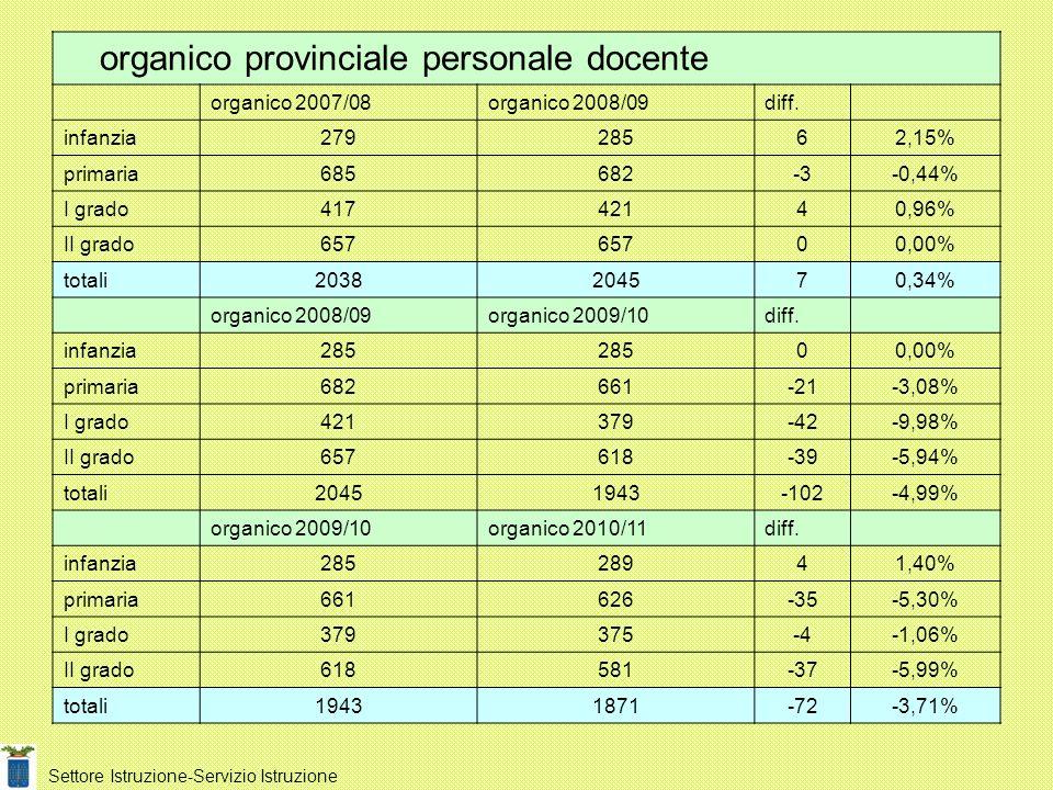 organico provinciale personale docente