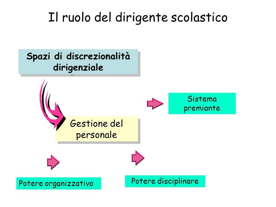 Il ruolo del dirigente scolastico