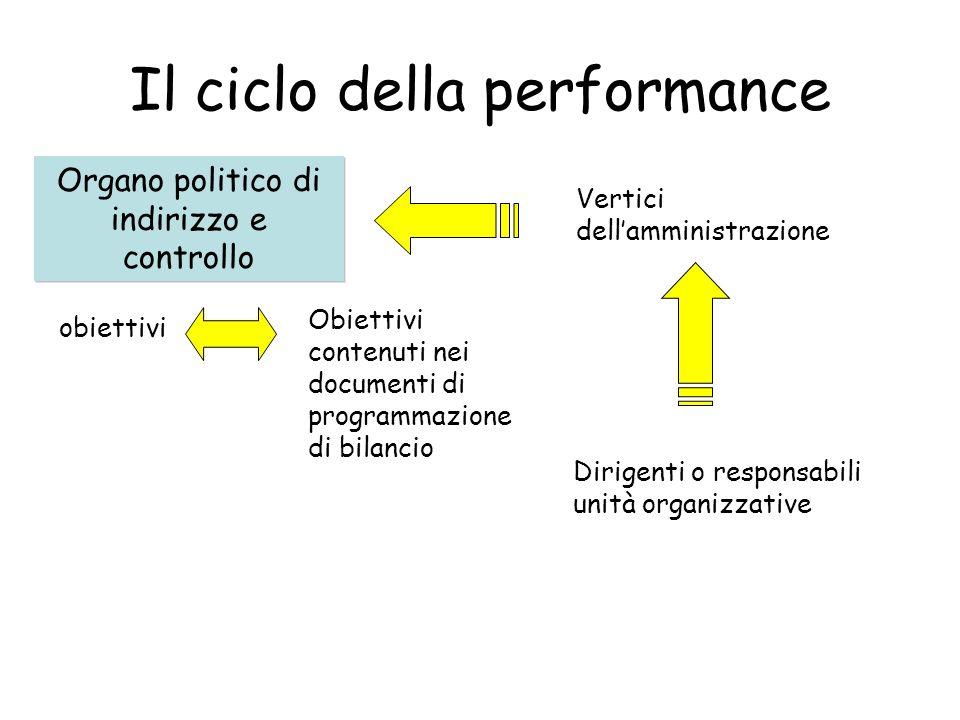 Il ciclo della performance