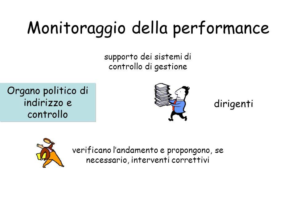 Monitoraggio della performance