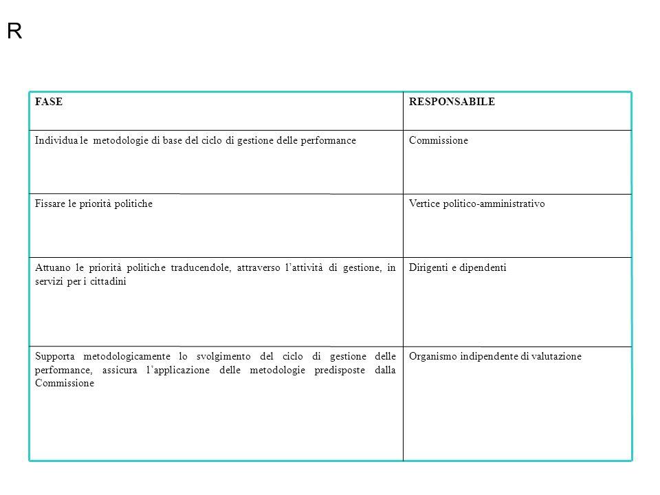 R Organismo indipendente di valutazione