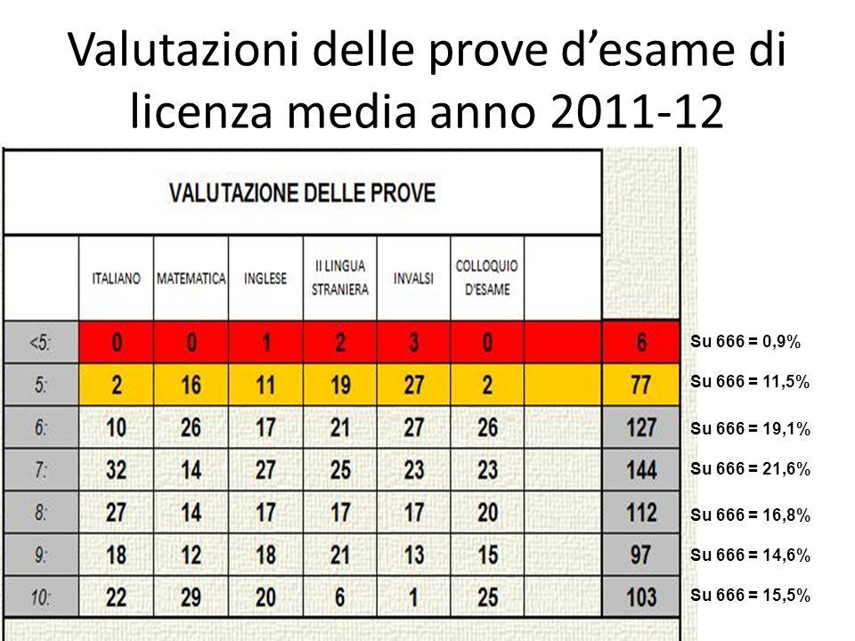 Valutazioni delle prove d'esame di licenza media anno 2011-12