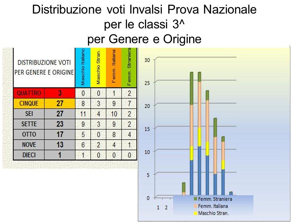 Distribuzione voti Invalsi Prova Nazionale